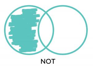 Wyniki wyszukiwania Boolean Search z użyciem operatora NOT - zbiór a jest zakreślony tylko w obszarze, gdzie nie pokrywa się ze zbiorem b.